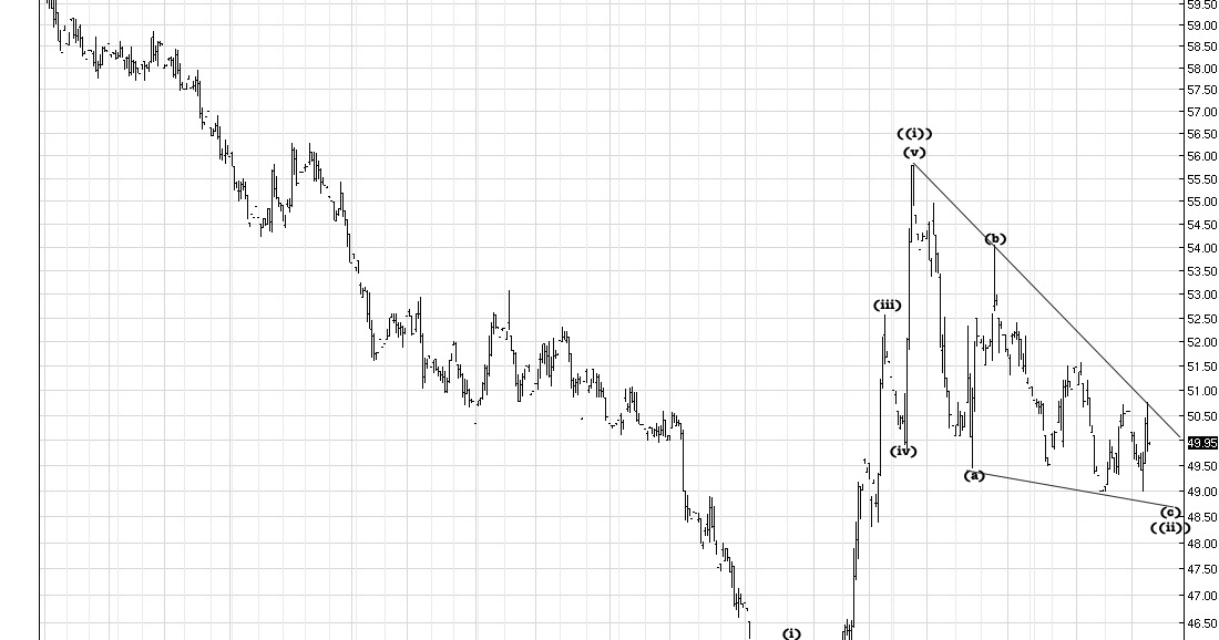Crude Oil New: Wti Crude Intraday Chart