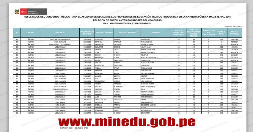 MINEDU publicó los Resultados Finales del Concurso de Ascenso de Escala Magisterial de Educación Técnica Productiva - ETP 2018 - www.minedu.gob.pe