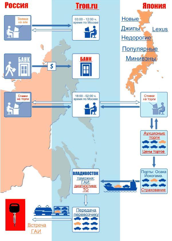 Схема продаж автомобилей с авто аукционов Японии