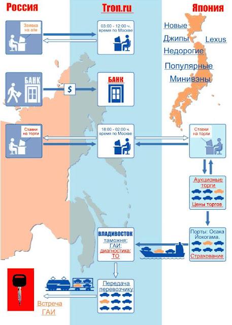 Купить товары из Японии оптом