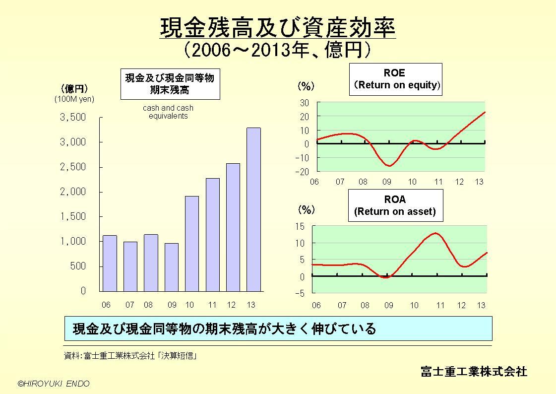 SUBARU(富士重工業株式会社)の現金残高及び資産効率