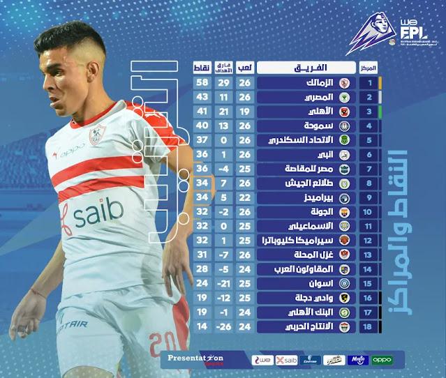 ترتيب الدورى المصري قبل بداية الأسبوع 27