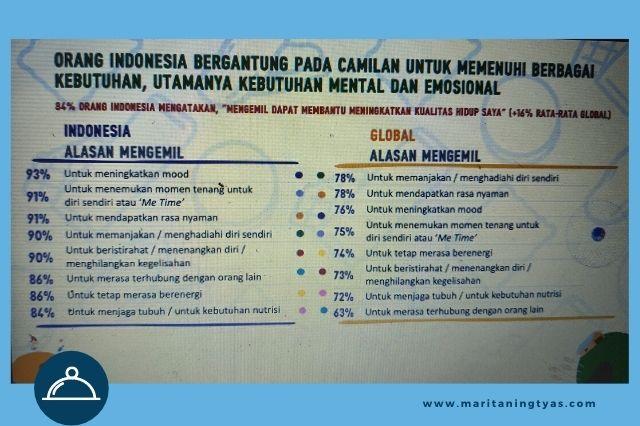fakta hobi ngemil orang indonesia