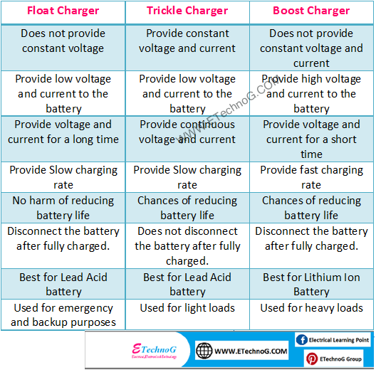 Float Charging, Boost Charging, Trickle Charging difference
