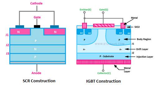 Constructional Difference Between SCR and IGBT