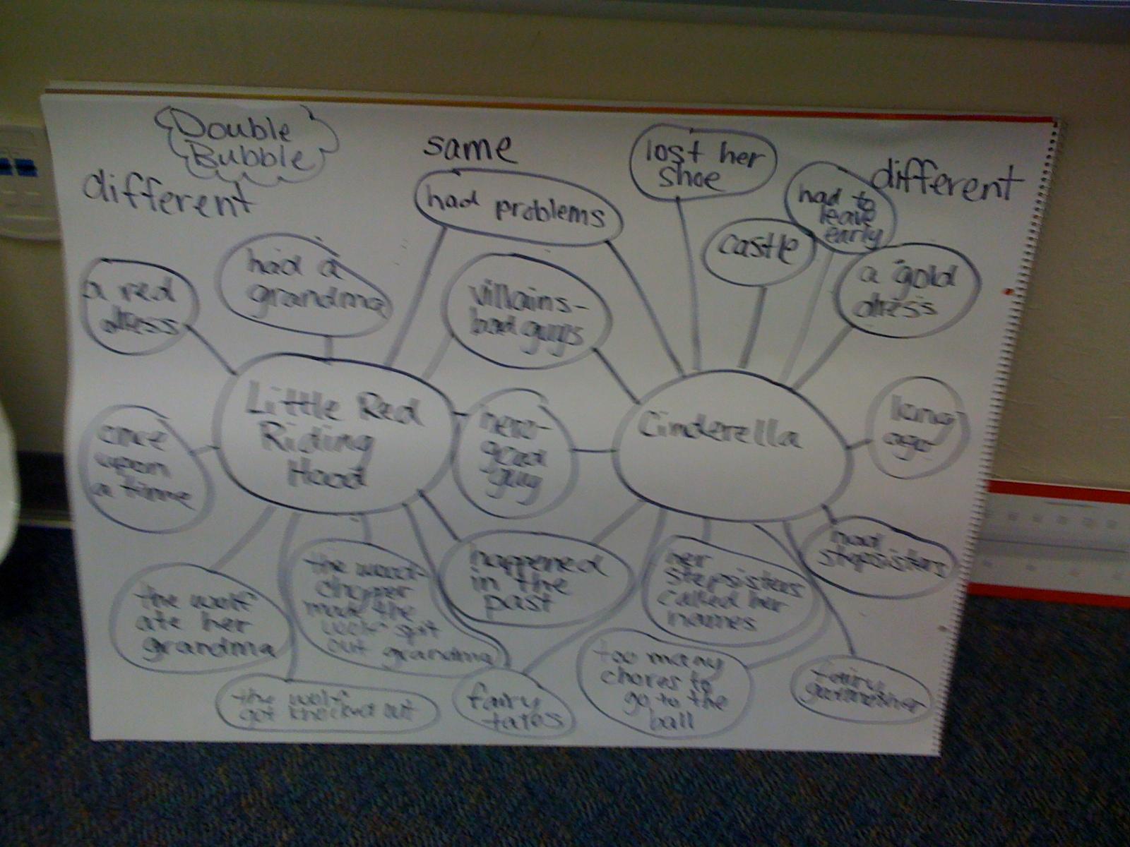 Bishop S Blackboard An Elementary Education Blog