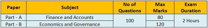SSC CGL Tier 2 Paper 4 Finance Syllabus