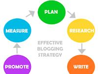 Langkah-Langkah Membuat Blog Yang Sering Diabaikan