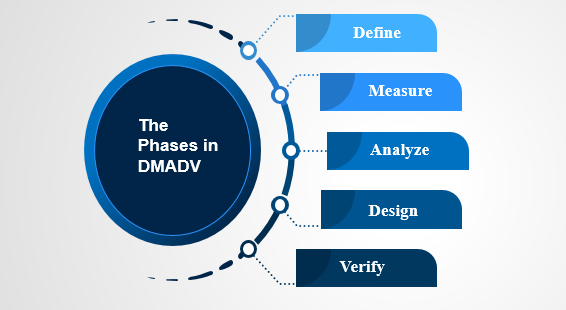 The Phases in DMADV
