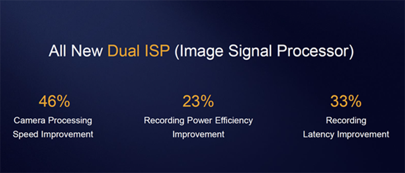 Better ISP (Image Signal Processor) than ever