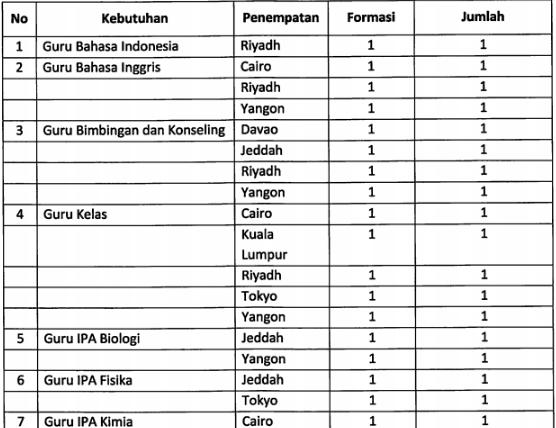Seleksi Penerimaan Guru Dan Tenaga Kependidikan SILN Tahun 2019