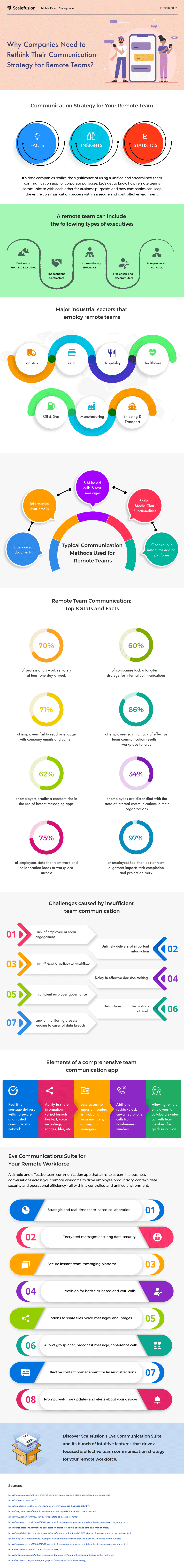 Why Companies Need to Rethink Their Communication Strategy for Remote Teams #Infographic