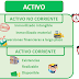ACTIVIDAD 7. Clasificación elementos patrimoniales
