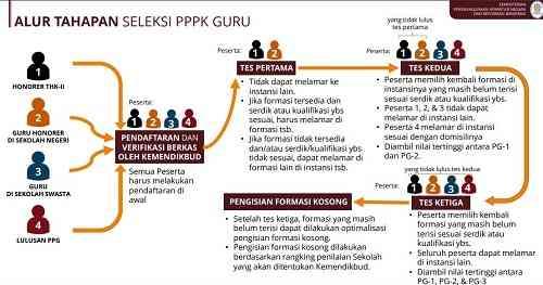 Alur resmi seleksi pppk guru 2021 dan info p3k 2021 di umumkan oleh pemerintah melalui kementerian panrb. Pendaftaran PPPK 2021 dilakukan website sscn bkn go id