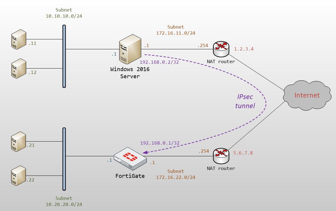 Cat Mucius: IPsec tunnel from Windows RRAS to FortiGate