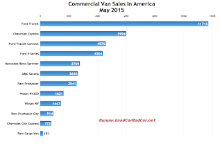 USA commercial van sales chart May 2015