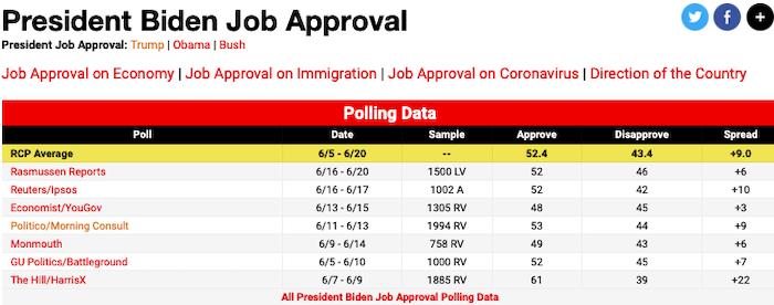 President Biden Still Approval Rating