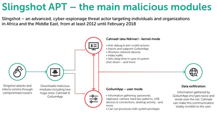 Slingshot-apt-malware