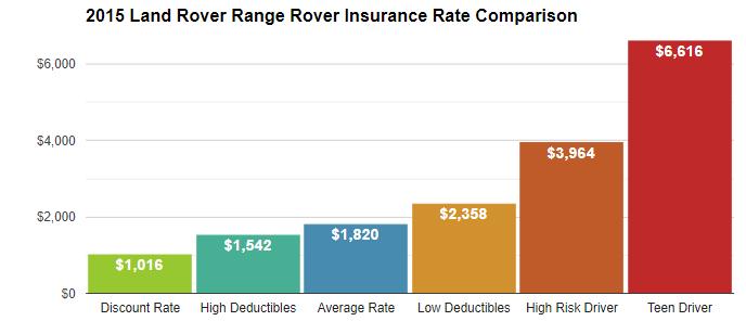 2015 range rover rates