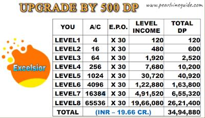 Pearlvine Bonanza 2021 New - Excelsior Auto Pool Income Chart