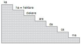 Kumpulan Soal Satuan Luas Matematika 6 SD