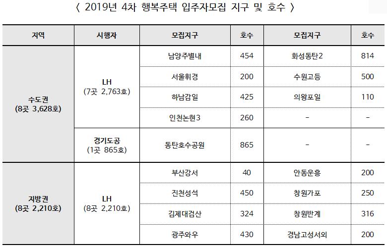 2019년 4차 행복주택 총 16곳 5,838호 입주자 모집