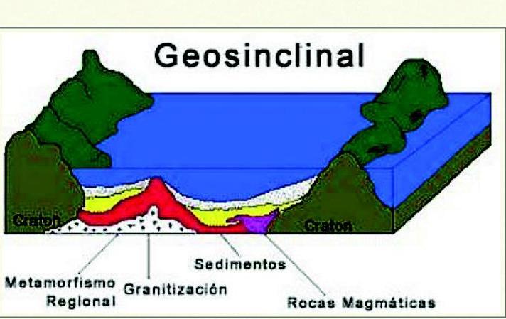 Resultado de imagen para Evolución del geosinclinal