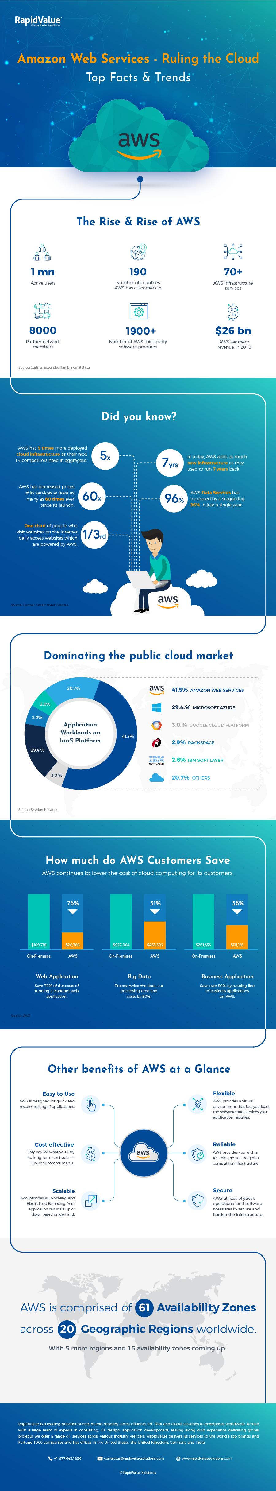 Cloud Control–Amazon Web Services #nfographic