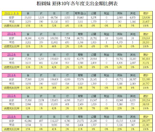 粉圓妹退休10年各年度支出金類比例表