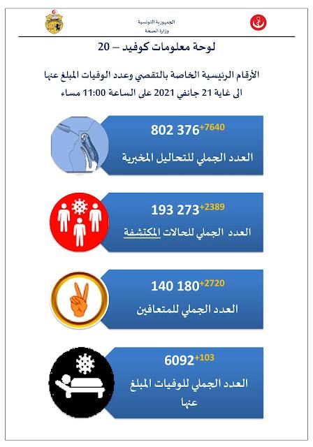 COVID-19 - La Tunisie compte 103 décès en 24 heures