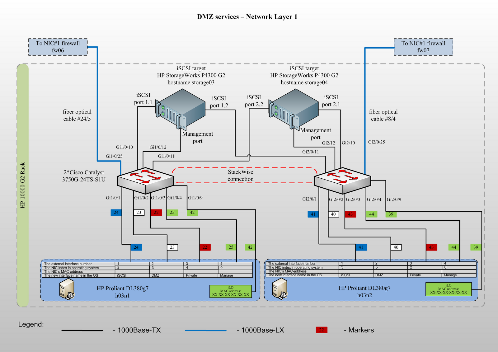 hyper v network diagram redarc solenoid wiring kreyda creating dmz infrastructure in ms environment