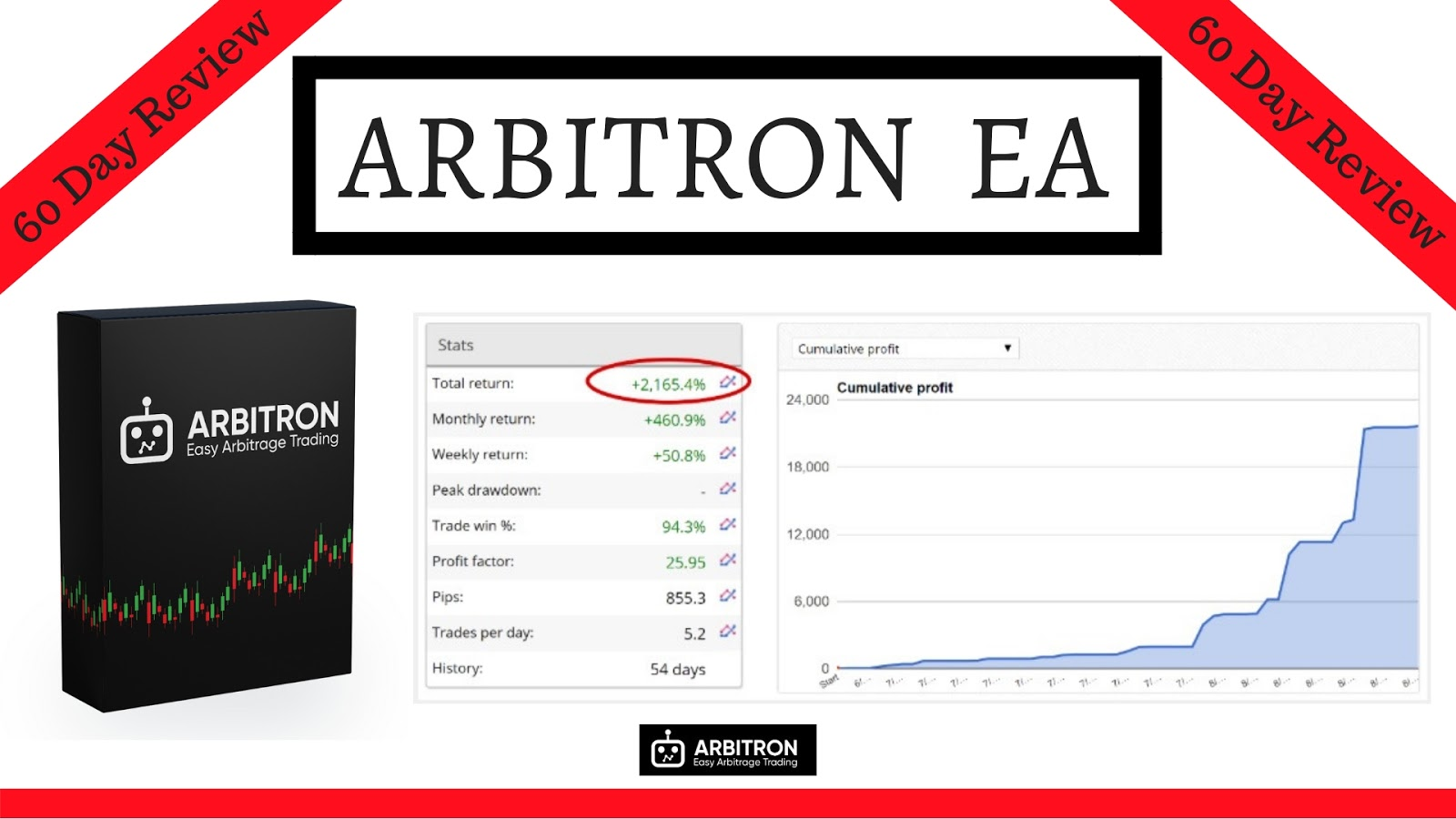Arbitron EA Review & Testing