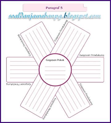 Kunci Jawaban Tema 1 Kelas 5 Tentang Ide Pokok