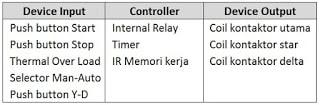Tabel Input / Output kendali star-delta man-auto