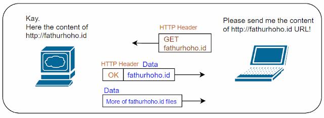 http-mechanism