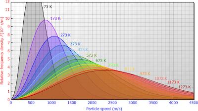 Distribusi kecepatan gas ideal untuk temperatur yang berbeda