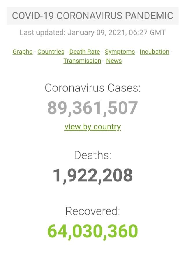 Kasus Covid-19 di Seluruh Dunia per 9 Januari 2021 ( 12:02GMT)