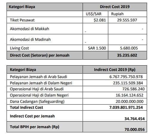 Skema Biaya Penyelenggaraan Ibadah Haji (BPIH)
