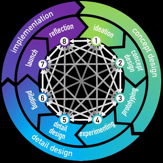 نموذج العمل ، البزنس مودل