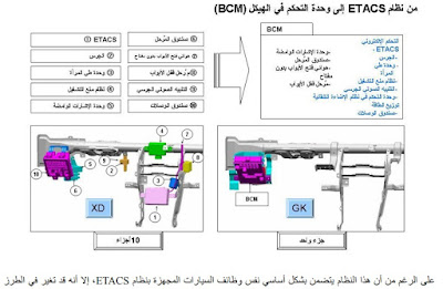 نظام  BCM