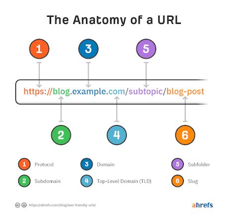 Slug là gì? Slug hỗ trợ quá trình SEO Website hiệu quả