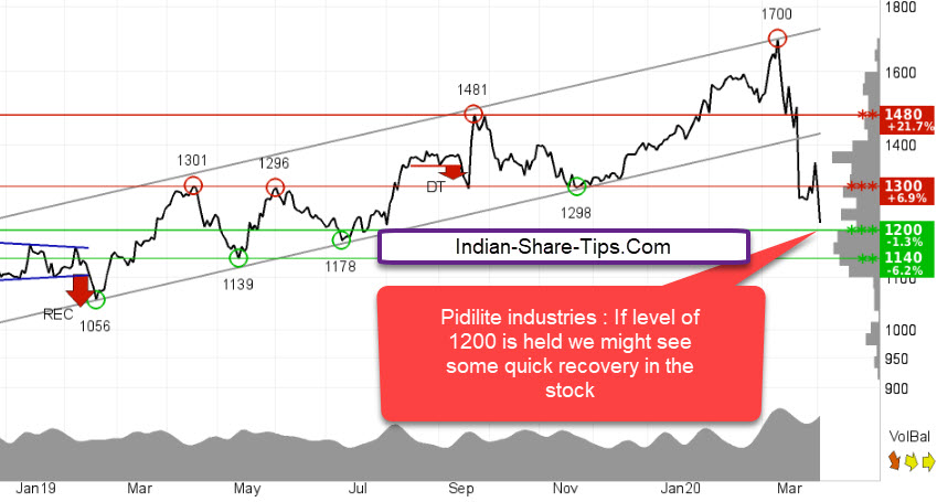 1 Stock Worth Adding To Portfolio Crude Low Prices Helping Indian Stock Market Hot Tips Picks In Shares Of India