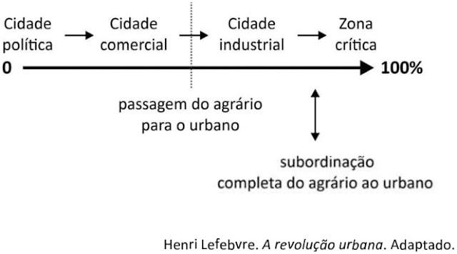 FUVEST 2021: O esquema apresenta a linha de urbanização da sociedade, que vai do 0 ao 100%