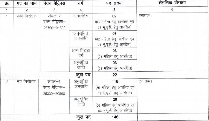 CG Vyapam Mandi Nirikshak Syllabus