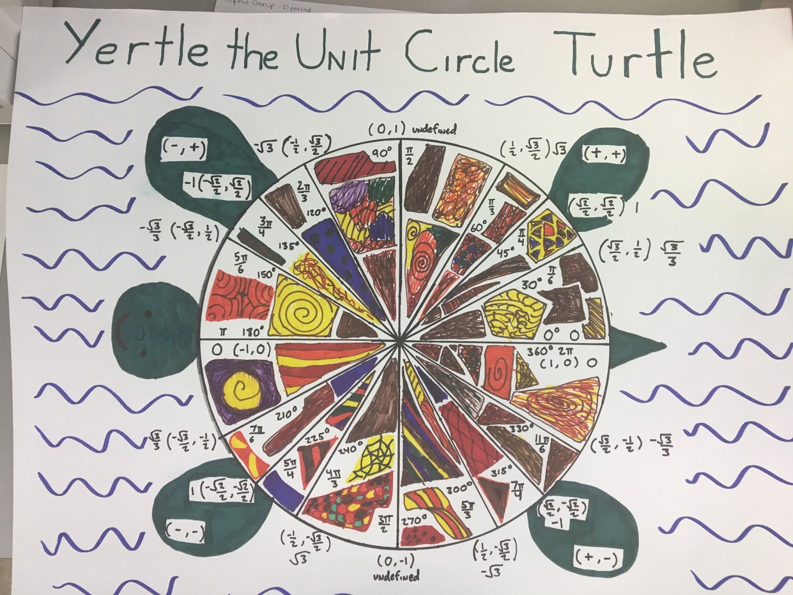 Eat Play Math Algebra 2 Honors Unit Circle Projects