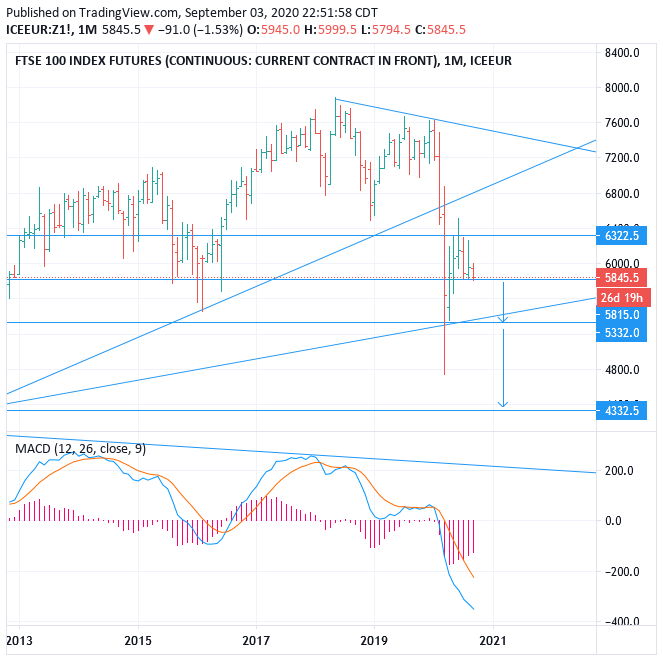 UK100 (S&P FTSE 100 Index Futures) : SELL the Breakdown, Target 4332 (+25.5%)