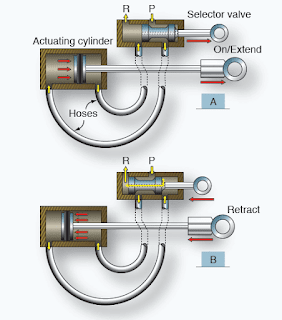 Aircraft Hydraulic System Actuators