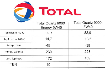 Total Energy 9000 5W40 vs Total 9000 5W40, total quartz 9000 5W40 vs total quartz Energy 9000 5W40, total oils test, total energy 9000 vs 9000, compare oils total