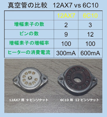 comparison chart of 12AX7 and 6C10