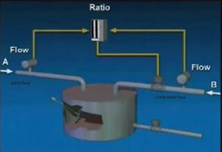 Ratio Control